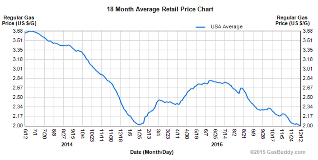 gas-prices-chart